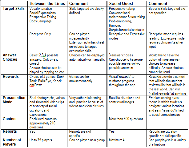 Between the Lines and Social Quest Comparison