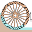 Water Wheel from Curiosity School App
