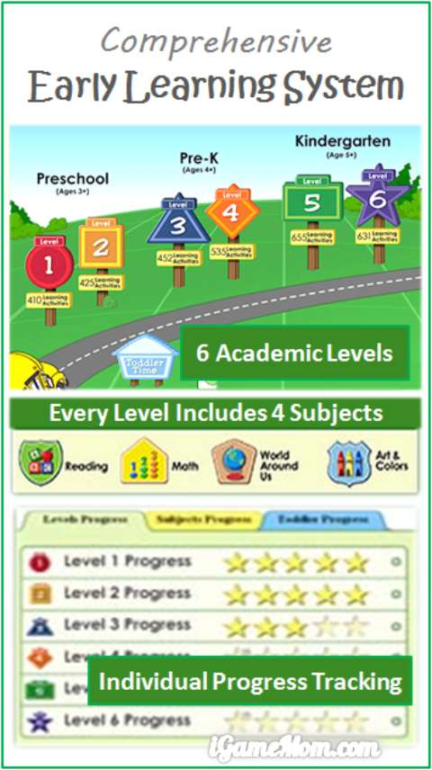 Comprehensive early learning system for toddler preschool kindergarten and early school age kids from ABCMouse - great math reading science art and music learning for kids from age 2 to 7.
